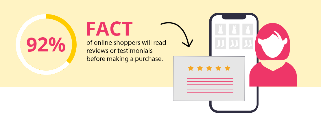92 Percent Of Online Shoppers Will Read Reviews Or Testimonials Before Maknig A Purchase
